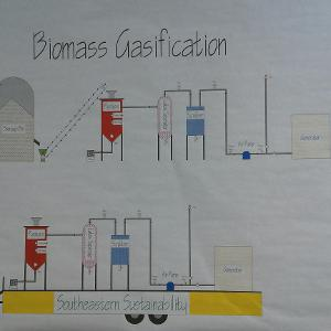 Biomass System Gasification Process
