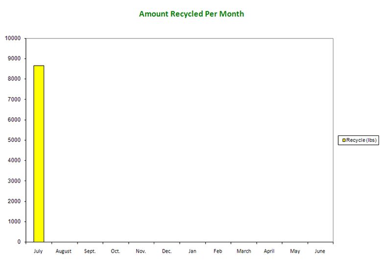 Amount Recycled Per Month