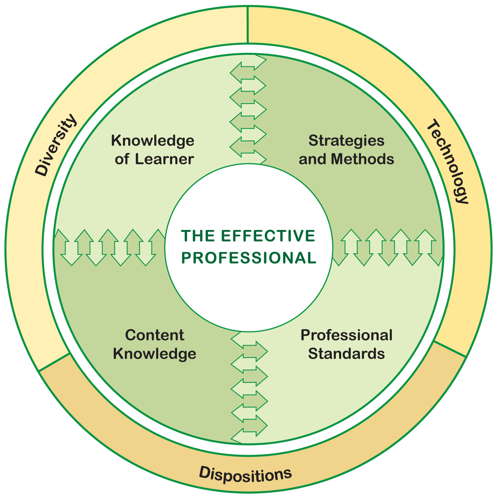 the concept of excellence in education The center's mission is to nurture high school and university scholars to careers of excellence and leadership in science, technology, engineering and mathematics, and to encourage collaboration between and among leaders in the global community.